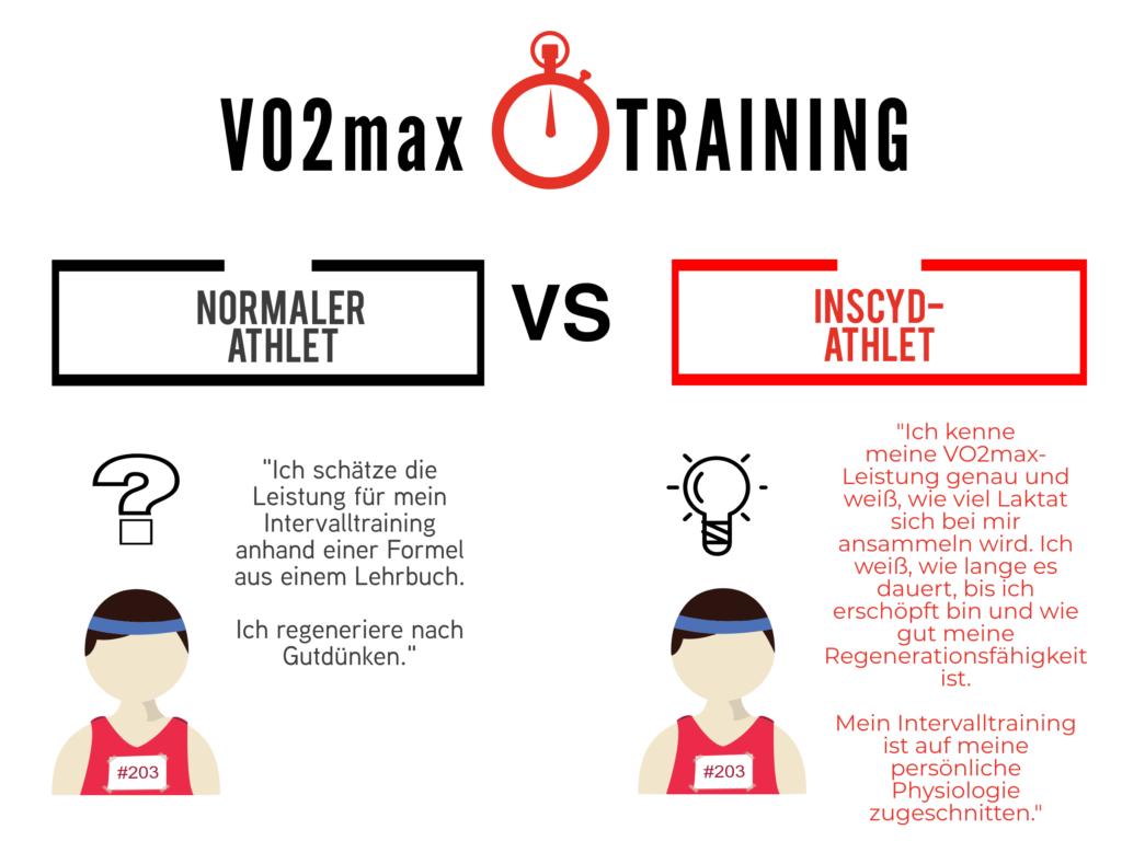 Vergleich zwischen normalen Athlet und Inscyd-Athlet bei VO2max-Training