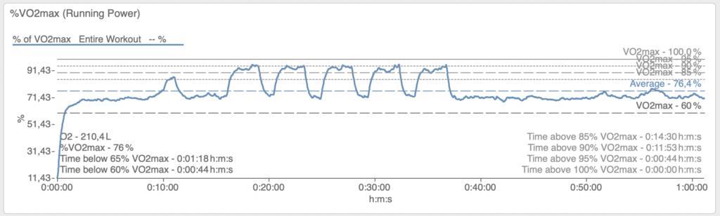 Beispiel mit 5x 800m Long Intervals und einer kumulierten Zeiten von fast 12 Minuten über 90% VO2max.