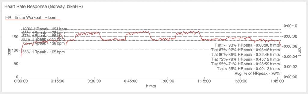 Dies ist wieder das Short Intervals Training. Interessanterweise wurde die Grenze hier für über 8 Minuten überschritten.