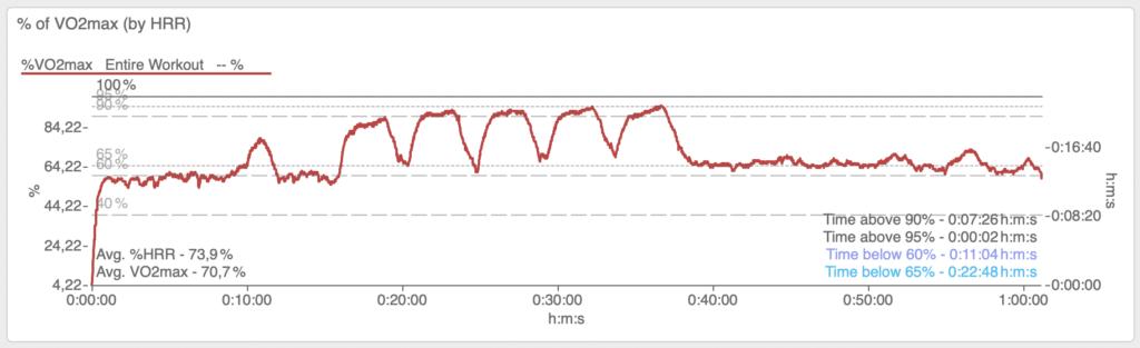 Diese Grafik zeigt das Long Intervals Training. Die Ausschöpfung der VO2max wird über die Ausschöpfung der Herzfrequenzreserve abgeleitet. Es wird eine Gesamtzeit von knapp 7,5 Minuten über 90% erreicht.