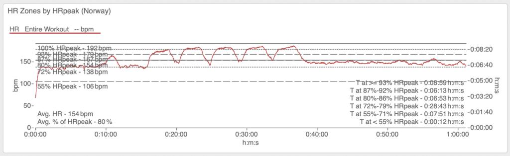 5x 800m Long Intervals. Aus der Perspektive der Ausschöpfung der maximalen Herzfrequenz. Im Diagramm sind die Zoneneinstufung aus Norwegen enthalten. Der hochintensive Bereich beginnt in diesem System bei 87% der HRpeak.